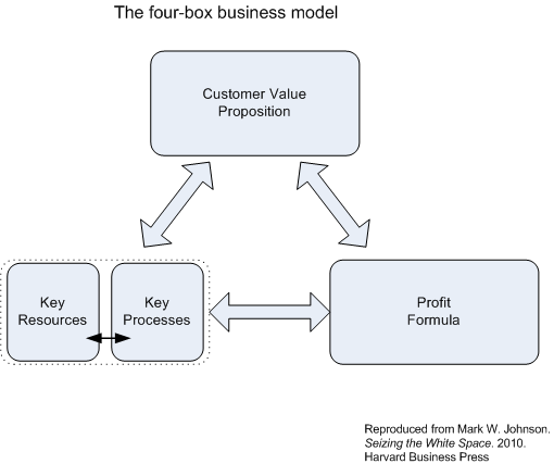 Johnson-WhiteSpace-Four-BoxBusinessModel
